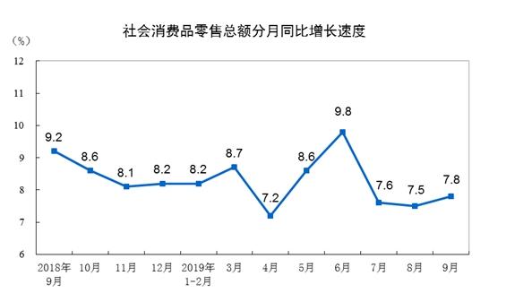 2019年前三季度社会消费品零售总额增长8.2%