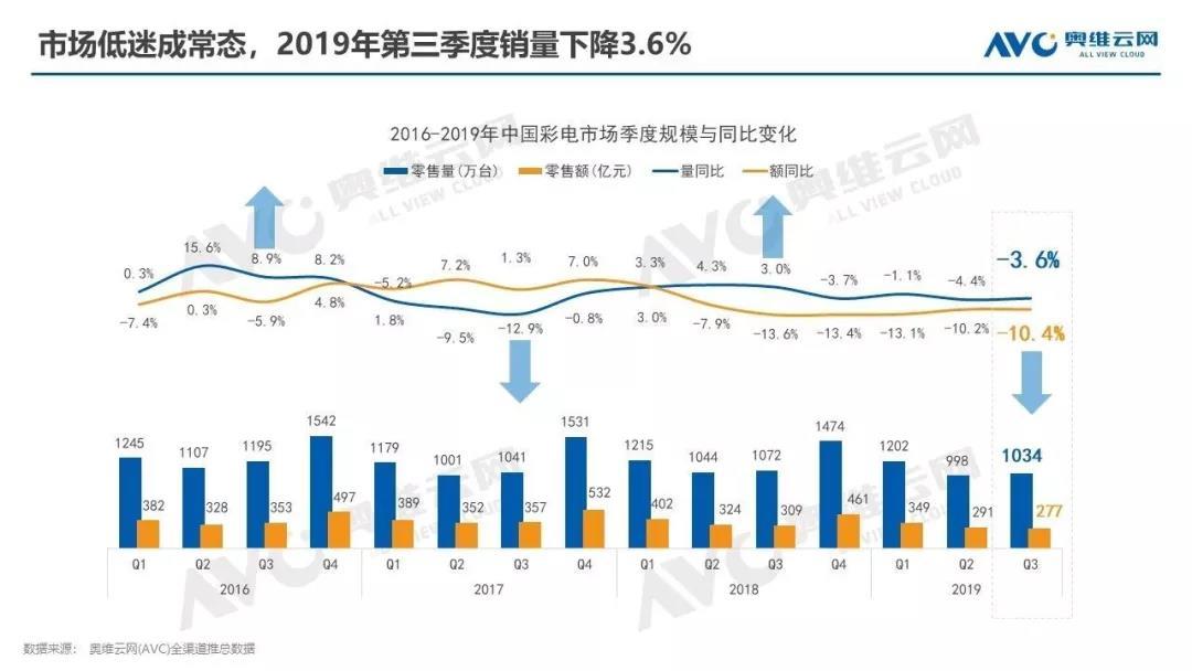 市场低迷成常态 2019年Q3国内彩电销量下降3.6%