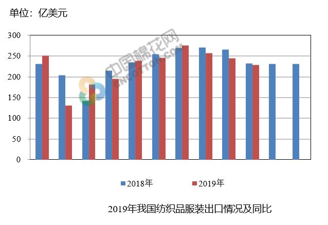 2019年10月我國紡織品服裝出口額環比下降6.74%