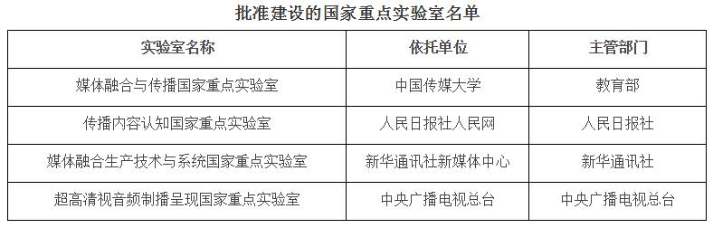 科技部关于批准建设媒体融合与传播等4个国家重点实验室的通知