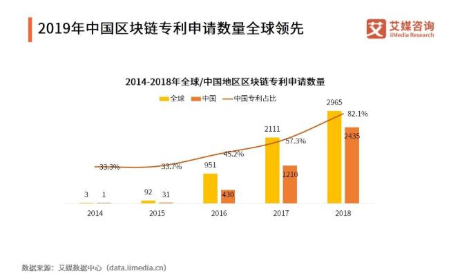 2019-2020中國區塊鏈發展現狀、應用場景與未來趨勢分析