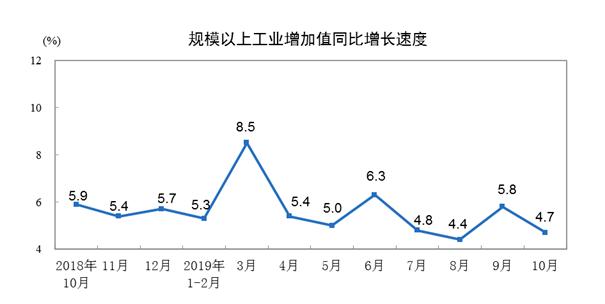 2019年10月份規模以上工業增加值增長4.7%