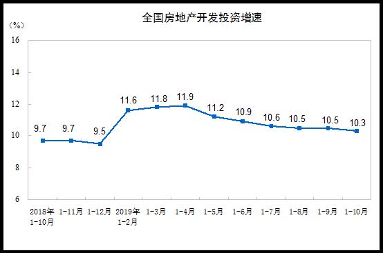 2019年1—10月份全國房地產開發投資和銷售情況