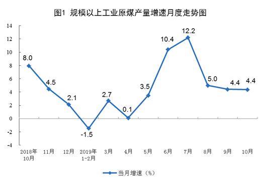 2019年10月份能源生產情況