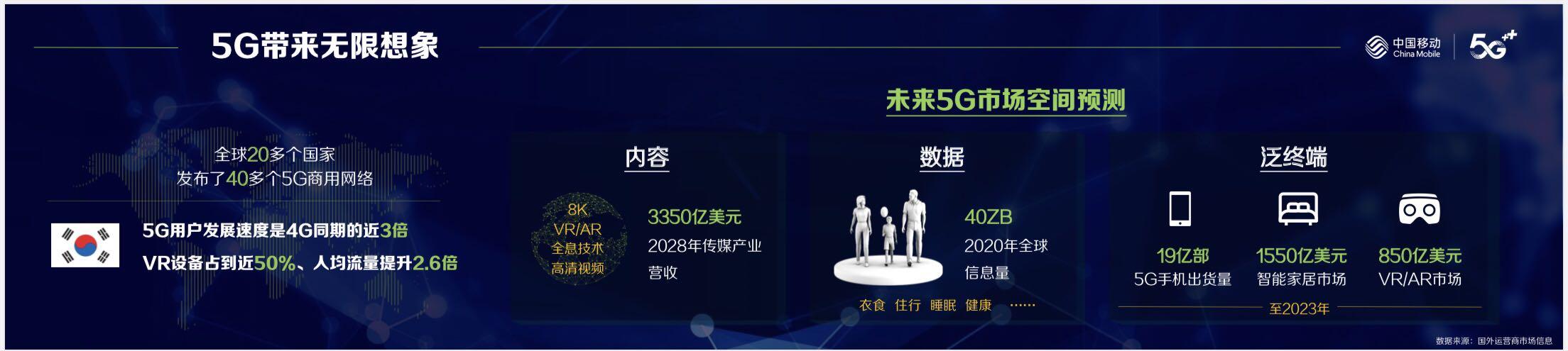 未來五年5G手機出貨19億部 VR/AR市場850億美元