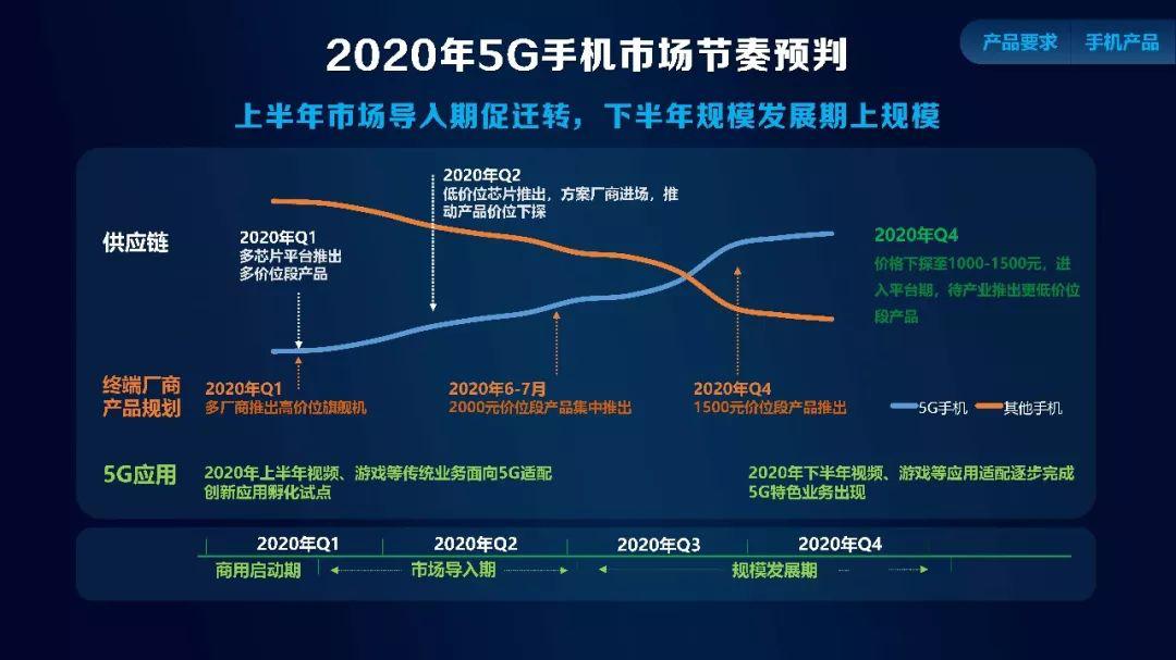 中國移動預測2020年5G手機市場超1.5億 Q4出現千元機