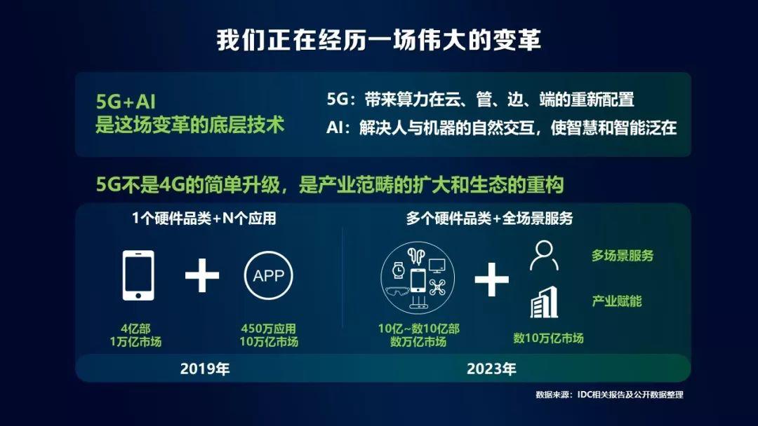 5G帶來三大變革 促進終端產業發展