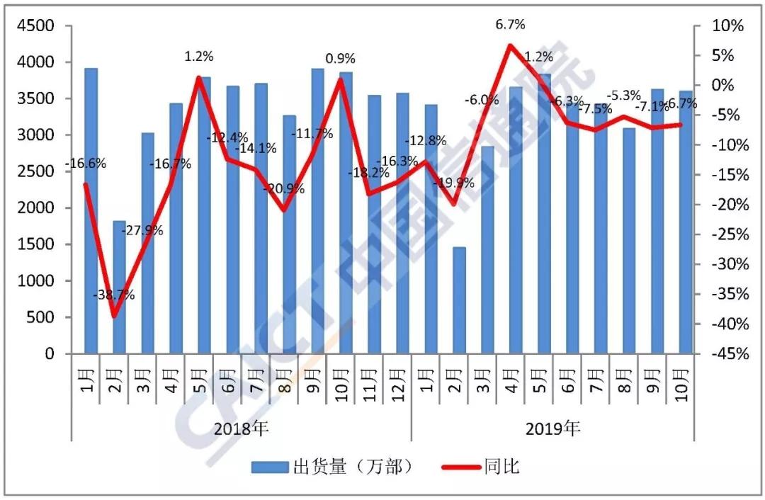 我國5G手機10月出貨量249.4萬部 環比增長401.8%