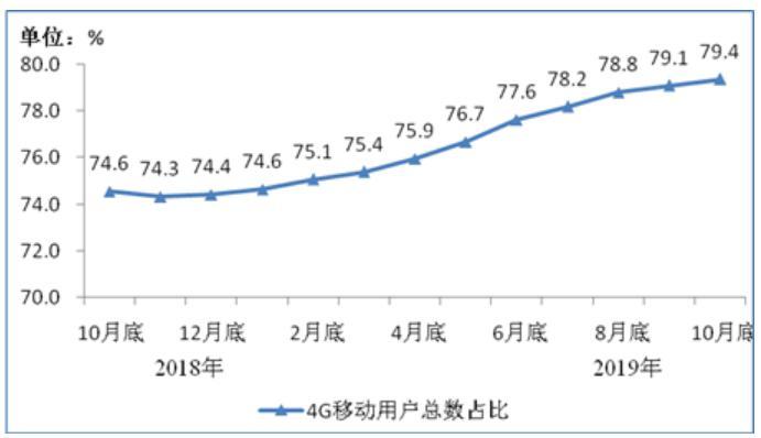 工信部:IPTV用戶已達2.94億,固網寬帶用戶為4.52億