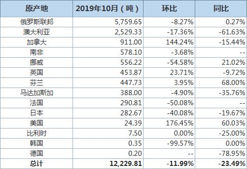 中国10月未锻压镍出口量同比下滑23.49% 出口分项数据