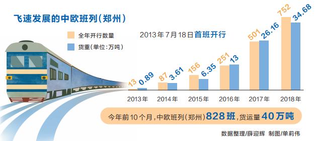 中欧班列(郑州)跑出开放加速度 前10个月货运量超去年全年
