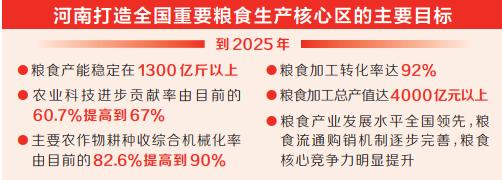 河南省获农业乡村部3个方面10条办法支撑