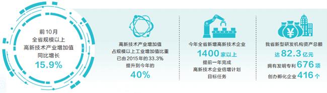 河南高质量发展一年间盘点:2019科技赋能引擎轰鸣