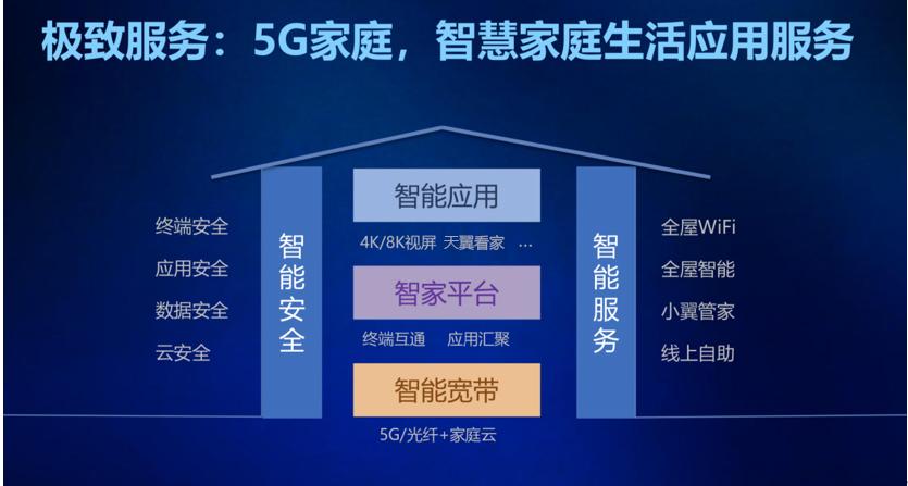 六大能力赋能产业生态 中国电信打造智慧家庭生态新格局
