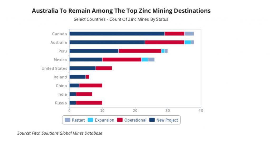 惠誉报告称全球锌产量有望增加 预计2020年产量同比增