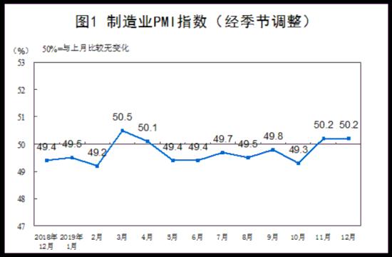 12月制造業PMI為50.2% 非制造業保持擴張