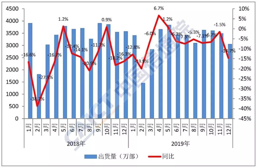 2019年中国市场手机出货3.89亿部 5G手机出货1377万部
