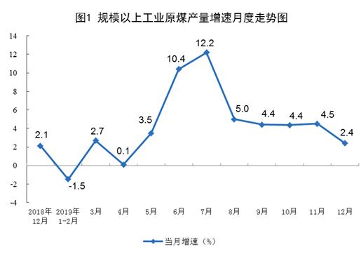 2019年12月份能源生产情况:原煤、电力生产放缓