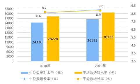 2019年居全国民收入和消费支出情况