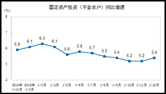 2019年1-12月全国固定资产投资(不含农户)增长5.4%