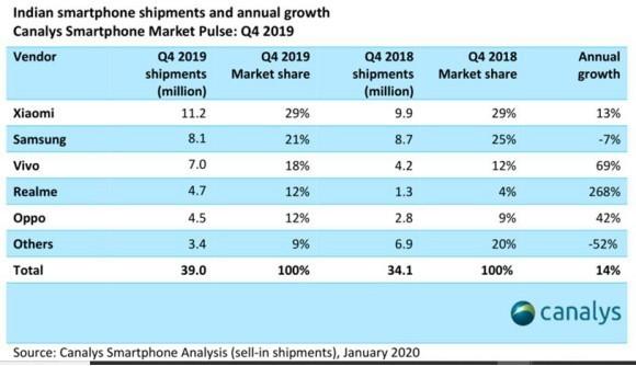 印度2019Q4智能手機市場出貨量3900萬 小米排名第一