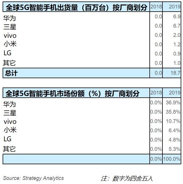 SA:2019年华为和三星占全球5G智能手机出货量的73%