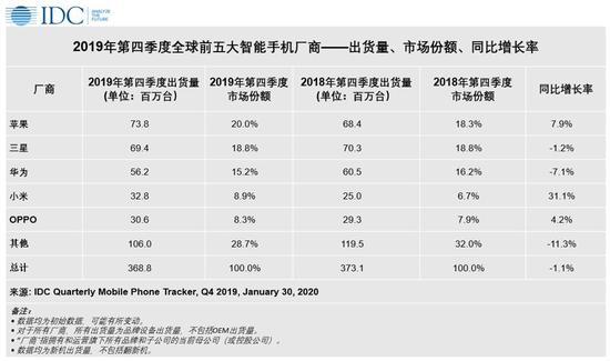 IDC:华为超越苹果 成为2019全球智能手机出货量第二