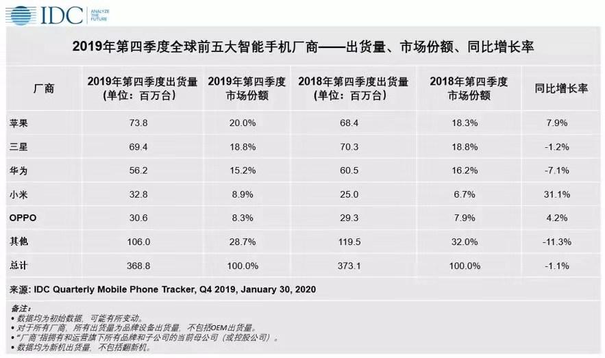 IDC:2019年第四季度全球智能手机出货量3.688亿部 同?#35748;?#28369;1.1%