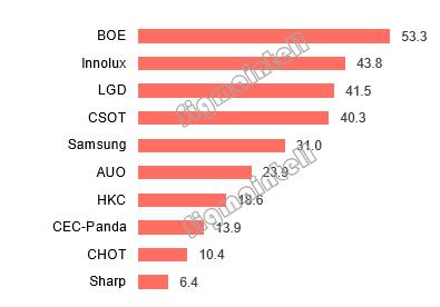 """全球显示屏供求关系""""逆转"""" 京东方继续扩大尺寸市场领导地位"""