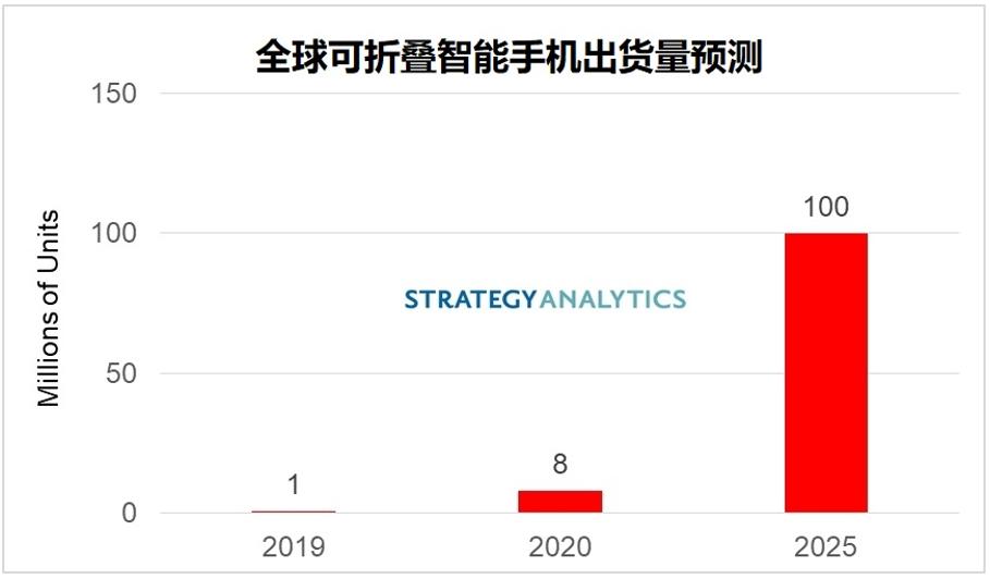 SA:全球可折疊智能手機出貨量將在2025年達到1億
