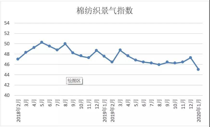 2020年1月中國棉紡織行業景氣報告