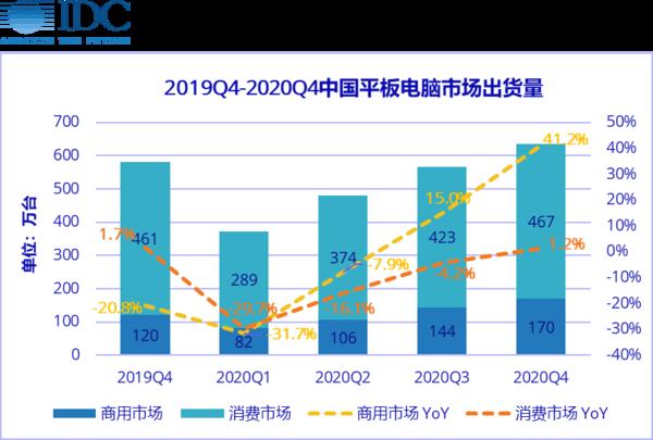 IDC:中國平板市場一季度出貨量同比將下滑30.1%
