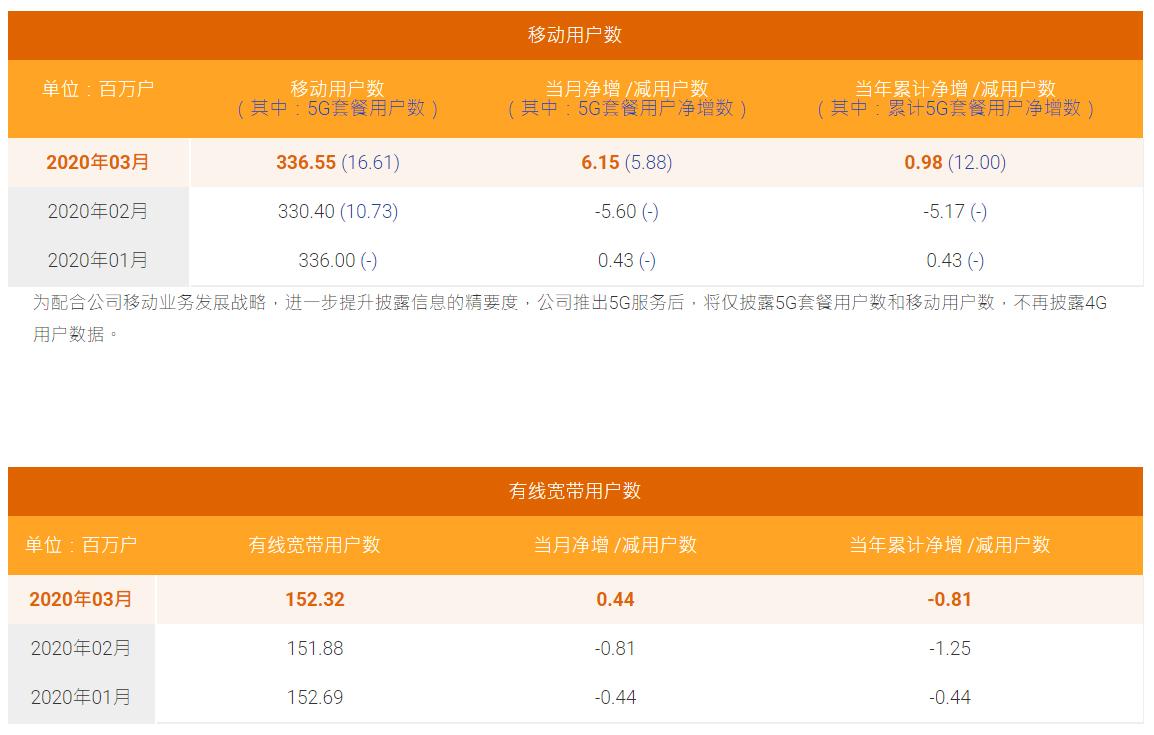 中国电信3月5G用户数净增588万,累计1661万