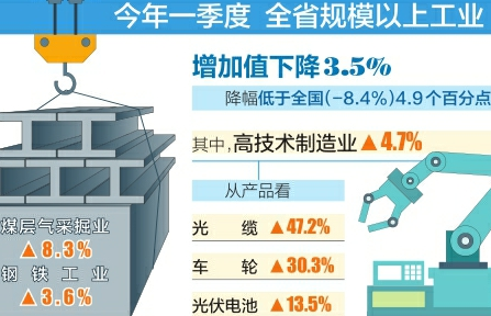 一季度山西省高技术制造业增长4.7%