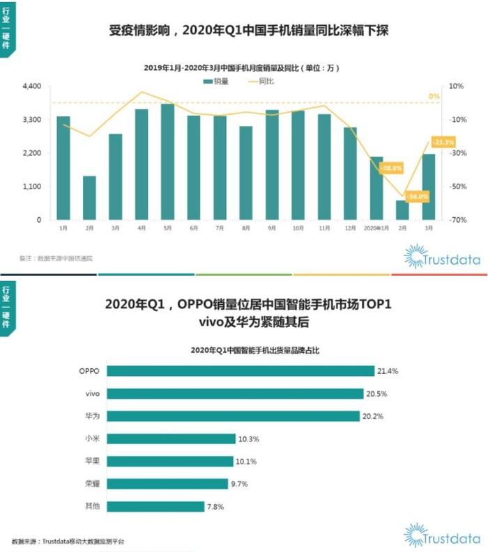 2020年Q1中国移动互联网行业分析:OPPO销量获第一