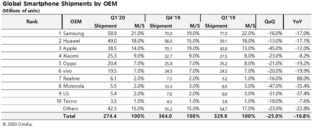 一季度全球智能手机出货量下跌16.8%