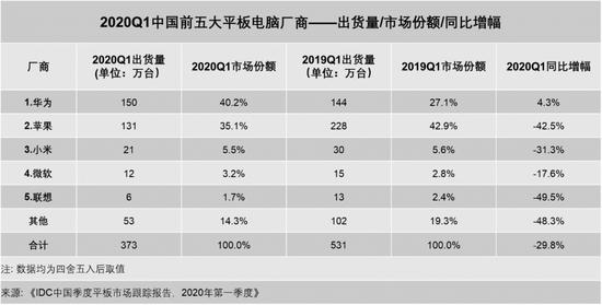 中國平板電腦最新出貨量:華為穩坐第一 蘋果小米緊隨其后