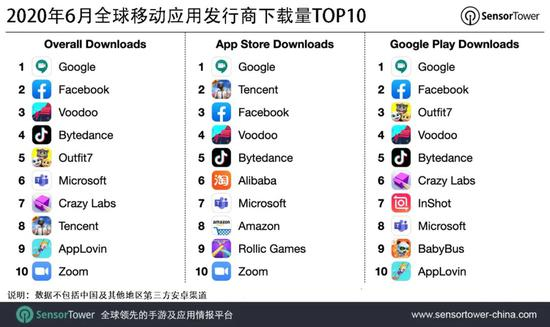 6月全球移动应用发行商下载量排行榜:谷歌3.17亿次登顶