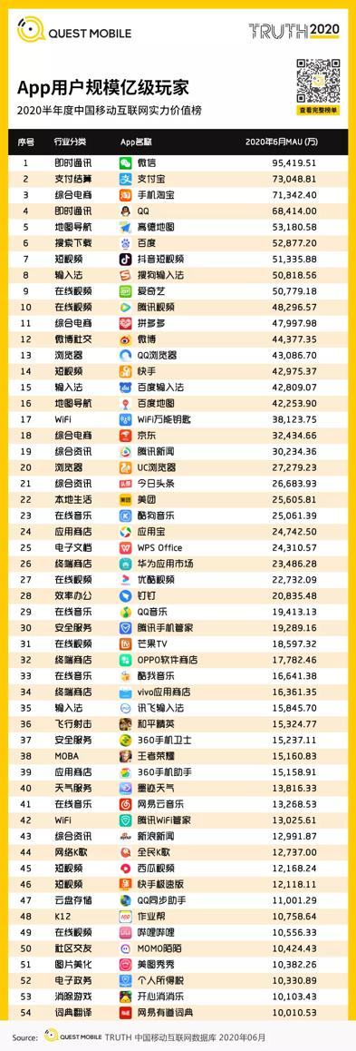 中国移动互联网App排名:微信支付宝前二  高德月活超5.3亿出行第一